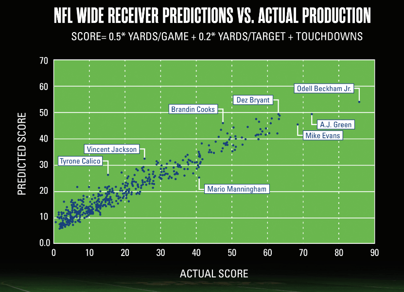 Predicting NFL Success