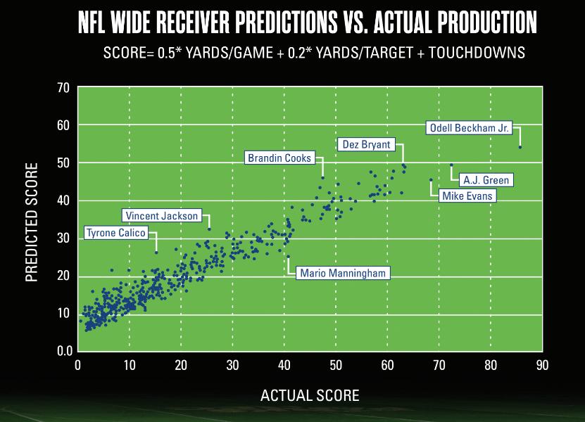 Predicting NFL Success